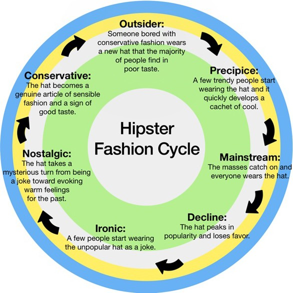 HipsterFashionCycle
