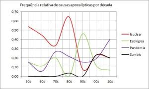 Gráfico Catástrofes
